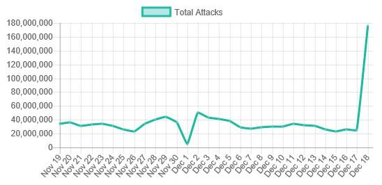 attack mot WordPress
